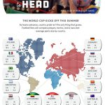 เปิดเผยผลการวิจัยชี้ ขนาดน้องชาย ของหนุ่มๆ ทุกประเทศในการแข่งบอลโลก