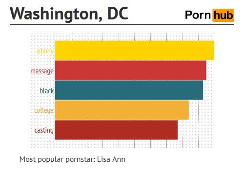 การค้นหา หนังโป๊ออนไลน์ ของ Washington, D.C.