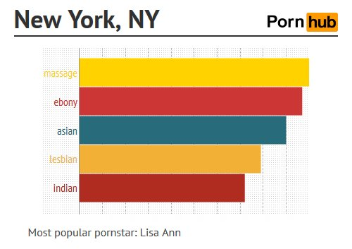 การค้นหา หนังโป๊ออนไลน์ ของ New York, New York