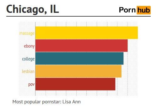 การค้นหา หนังโป๊ออนไลน์ ของ Chicago, Illinois