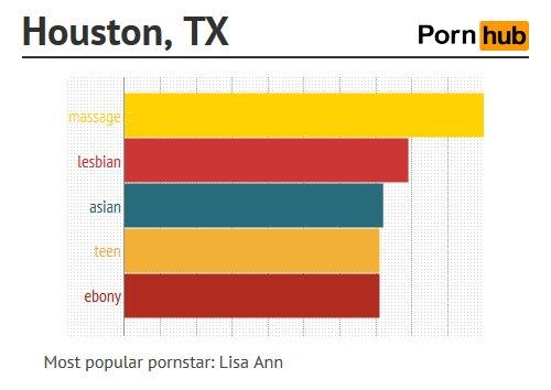 การค้นหา หนังโป๊ออนไลน์ ของ Houston, Texas