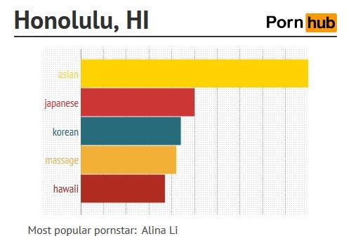 การค้นหา หนังโป๊ออนไลน์ ของ Honolulu, Hawaii